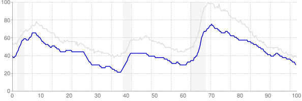 Virginia monthly unemployment rate chart from 1990 to August 2018